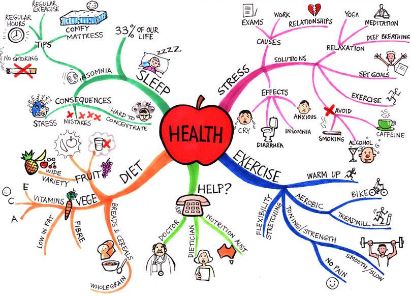 Mapa de Salud