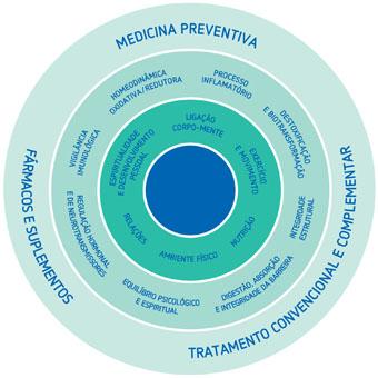 Cristina Sales: medicina funcional integrativa